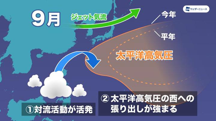 フィリピン近海の対流活動と太平洋高気圧の関係(9月)