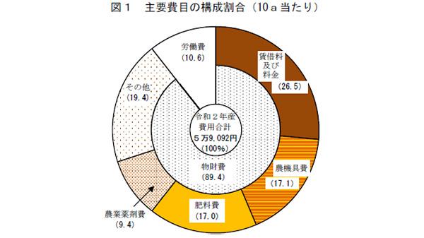 小麦生産費 60kg当たり9.6%増-令和2年産麦類