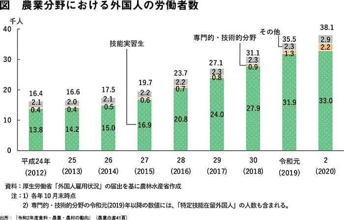 図 農業分野における外国人の労働者数