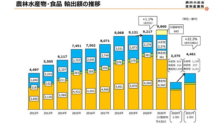 農林水産物輸出 前年比31.6%増-5月