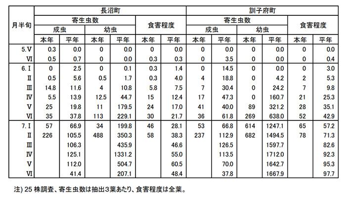 タマネギ予察ほ場でのネギアザミウマ発生状況(表)