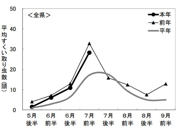 斑点米カメムシ類の畦畔・農道などの平均すくい取り虫数