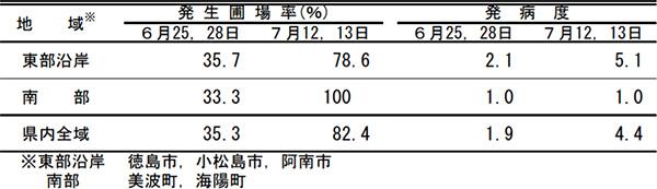 早期水稲におけるいもち病(葉いもち)の調査結果