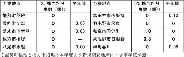払い落とし調査で確認したトビイロウンカ成幼虫数(7月12日~21日調査)