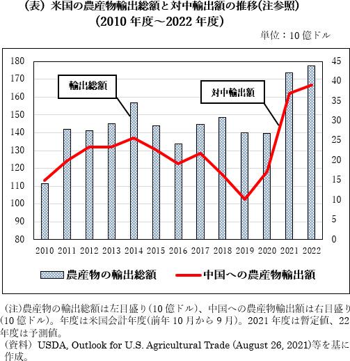 中国の電力不足問題を注視する米国農業界~飼料工場の操業休止で中国への穀物・大豆輸出が減少か?