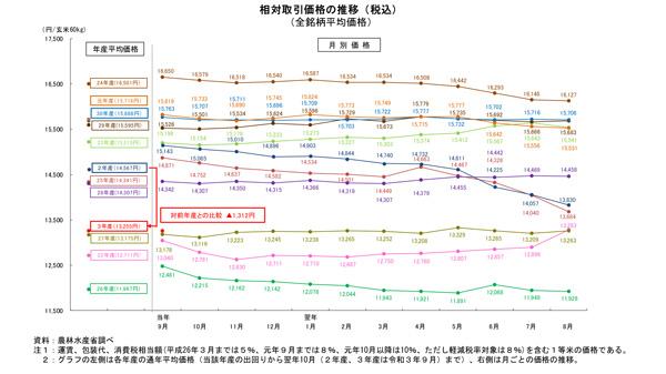 2021年産米 相対取引価格12%下落-9月