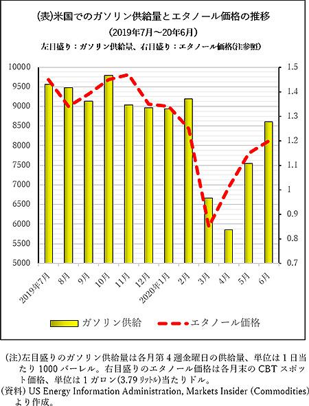 米国でのガソリン供給量とエタノール価格の推移