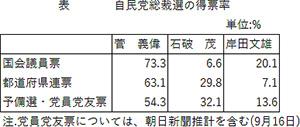 自民党総裁選の得票率