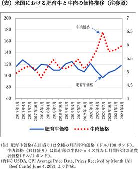 (表 米国における肥育牛と牛肉の価格推移(注参照)