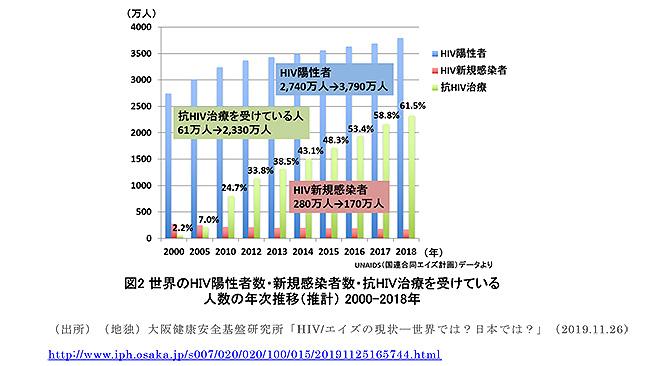 世界のHIV陽性者数・新規感染者数・抗HIV治療を受けている人数の年次推移