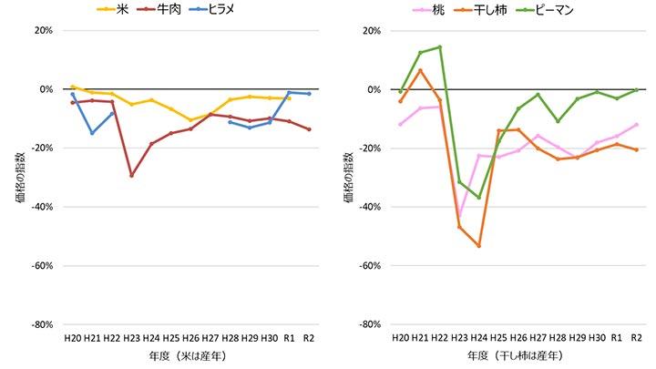 牛肉、桃など依然全国平均下回る-福島産品の価格