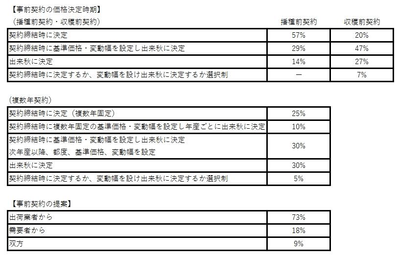 コメ播種前契約 価格決定は「契約締結時」57%-農水省調査|ニュース ...