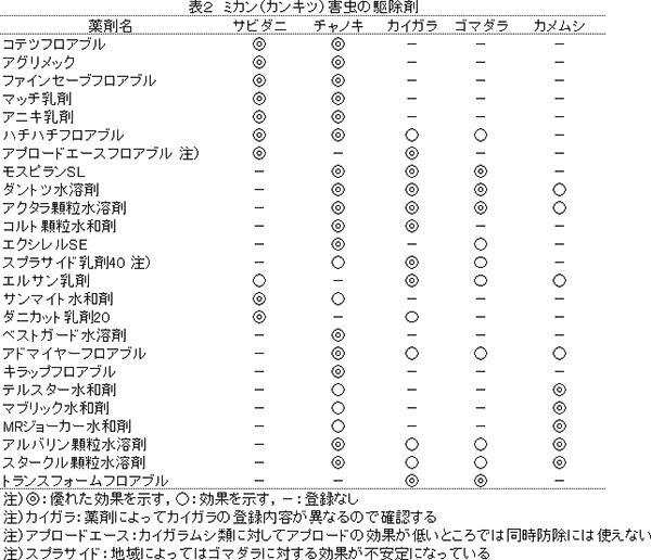 ミカン主要病害虫防除のポイント 表2
