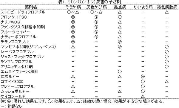 ミカン主要病害虫防除のポイント 表1