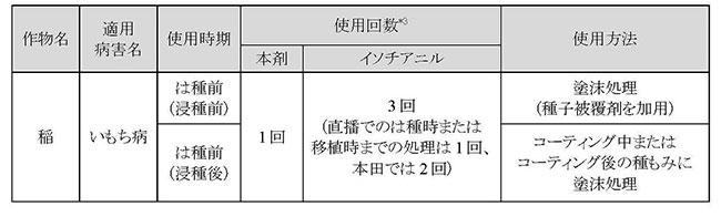 ◇適用作物・適用病害名・使用時期・使用回数・使用方法の表