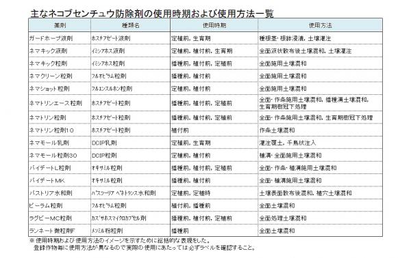 主なネコブセンチュウ防除剤の使用時期および使用方法一覧