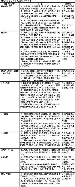農薬の剤型と特徴