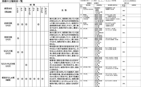 果樹の防除10 土壌病害【防除学習帖】第99回