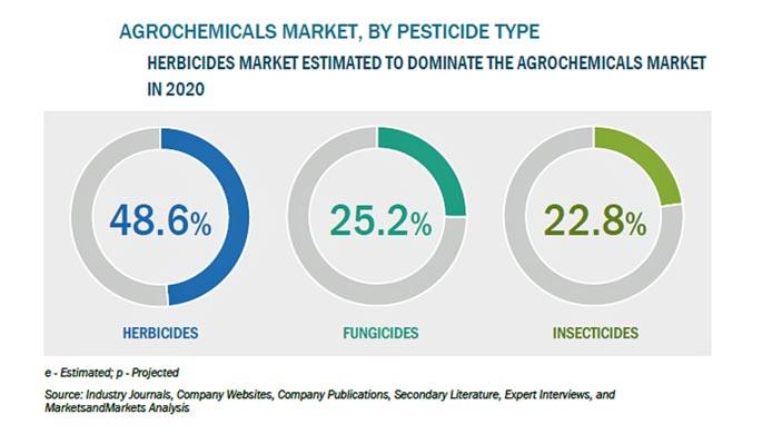 農薬の市場規模 2025年に2461億米ドル到達を予測