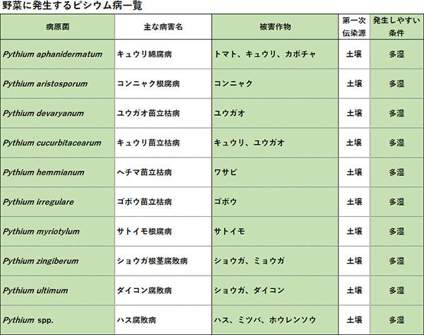 防除学習帖No.51 野菜の病害防除5 表1