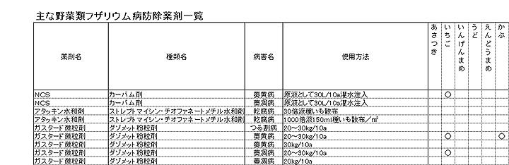 防除学習帖No58土壌病害 図表2