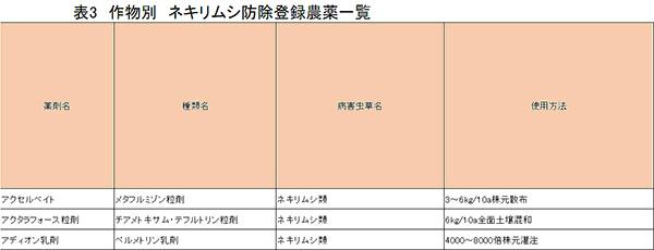表3 作物別 ネキリムシ防除登録農薬一覧