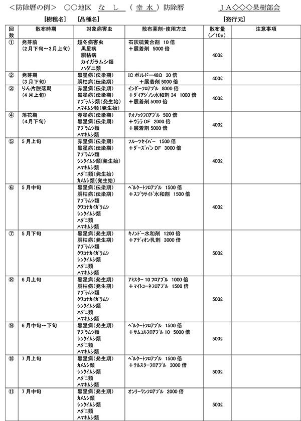 <防除暦の例> 〇〇地区