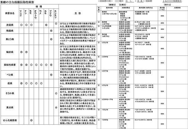果樹の防除7【防除学習帖】第96回