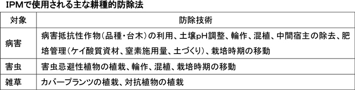 IPM防除10【防除学習帖】第109回