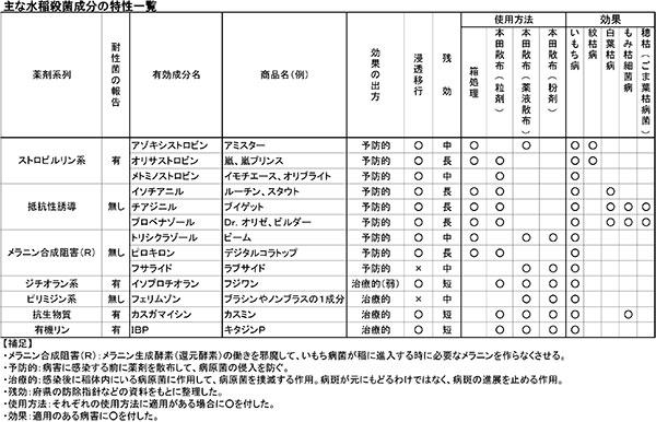 主な水稲殺菌成分の特性一覧