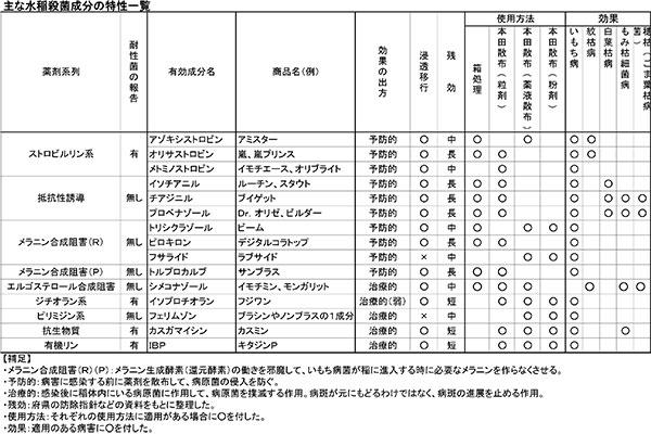 (表)主な水稲殺菌成分の特性一覧