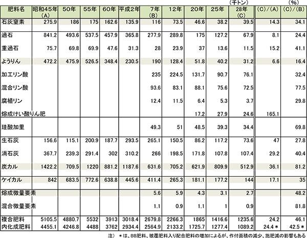 表1 主要な土づくり肥料およびりん酸質肥料の生産量の推移