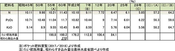 表2 米生産費による10a当たりの化学肥料の施肥量の推移