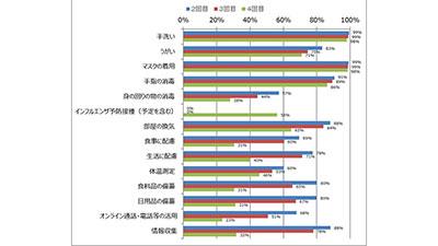 新型コロナ対策で「行っていること」「控えていること」減少傾向 日本生協連アンケート