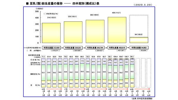 豆乳生産量6.8%増 「無調整」中心に伸長 豆乳市場動向 日本豆乳協会