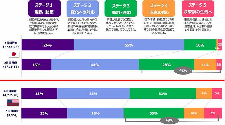 ネガティブ意識は回復傾向 新型コロナによる日米意識調査(第2回) 電通