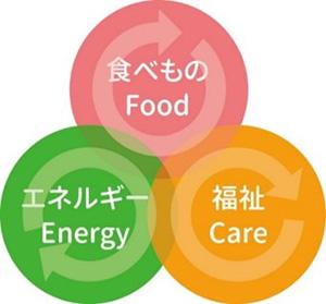生活クラブは、食べ物(Food)、エネルギー(Energy)、福祉(Care)を自給・循環させる「サステイナブル(持続可能)な生き方」を推進している