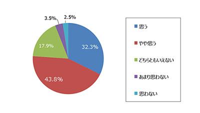 76.1%のマーケターがSDGsに取り組むべきとするも、実態は約3割