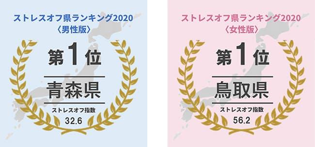 ストレスのない県1位 男性は青森県、女性は鳥取県 ストレスオフ県ランキング