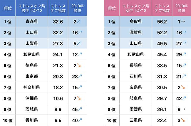 ストレスのない県1位 男性は青森県、女性は鳥取県 ストレスオフ県ランキング10