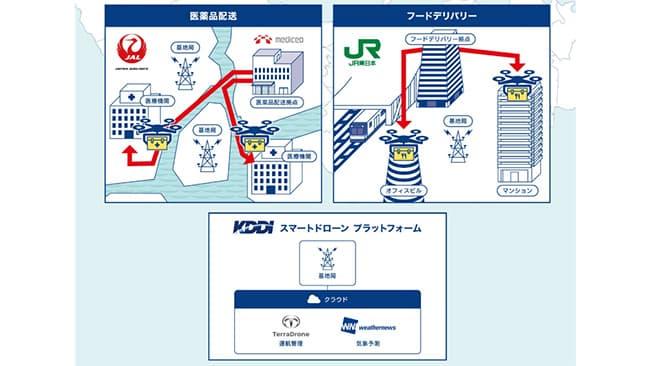 ドローンによる医薬品配送や駅周辺のフードデリバリー 東京で実証実験