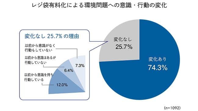 コロナ流行後 日本人の環境危機意識調査 4割が前向きに