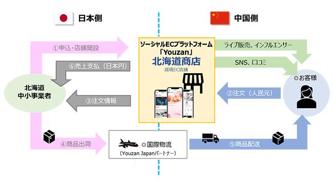北海道商店のイメージ