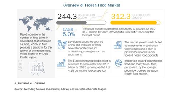 冷凍食品の市場規模 2025年には3123億米ドルに到達予測