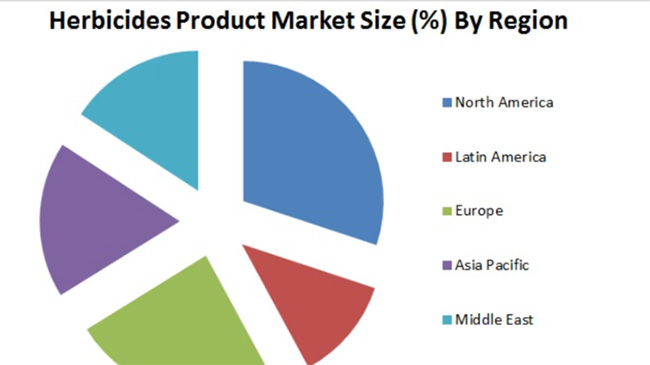 世界の除草剤市場、2027年までに300億米ドルへ 需要分析と見通し