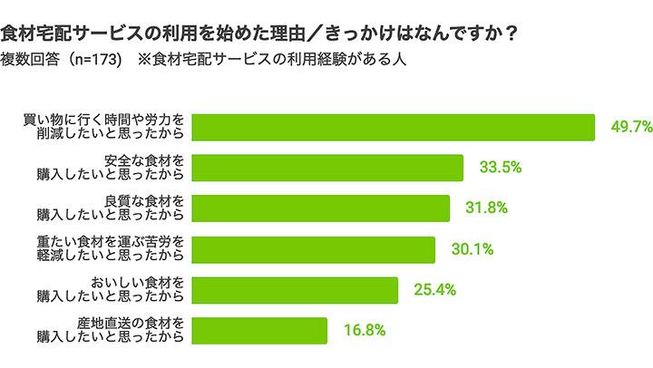 「購入の手間を軽減したい」が最多「食材宅配サービス」に関する意識調査