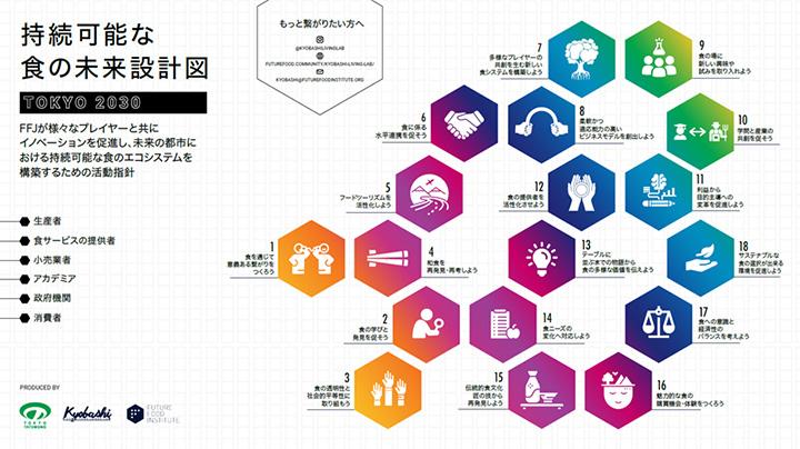 世界の都市で広がる食のエコシステム構築が京橋で始動 東京建物