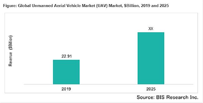無人航空機の市場規模 2025年には219億1000万米ドルに到達を予測