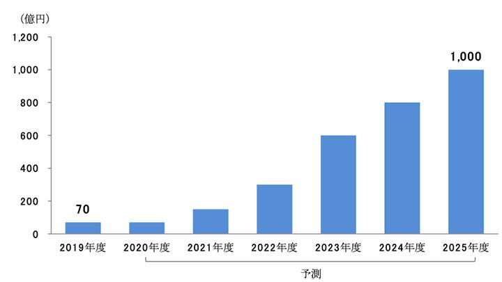 世界の昆虫食市場2025年に1000億円規模に 有望市場予測レポート