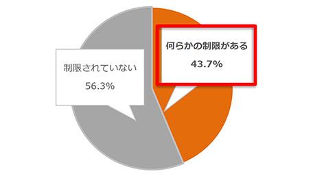 オフィシャルな会食に会社から「何らかの制限」は43.7%外食実態調査